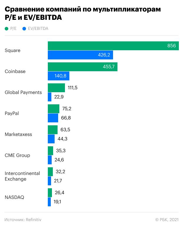 Криптобиржа Coinbase провела мега-IPO из-за «горячих денег». Что дальше?