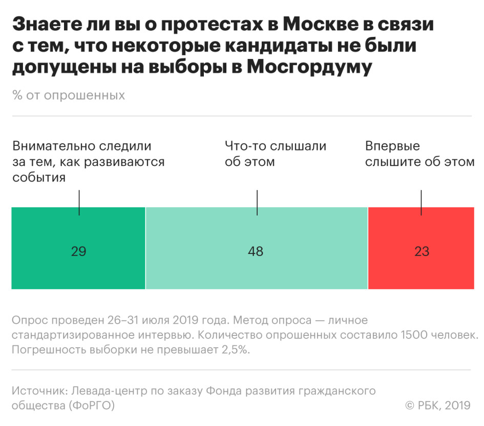 Треть москвичей положительно отнеслись к акциям протеста