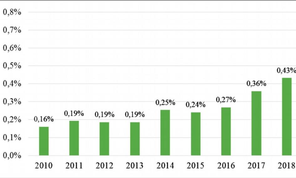 Доля расходов консолидированного бюджета на охрану окружающей среды. Источник: составлено авторами доклада на основе данных Министерства финансов Российской Федерации