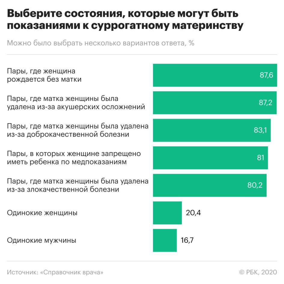 Более половины врачей выступили против запрета суррогатного материнства :: Общество :: РБК