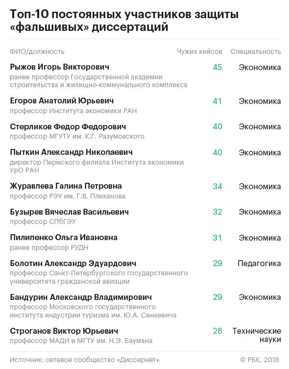 Диссернет назвал вузы лидирующие по числу фальшивых  К Г Разумовского Федор Стерликов с участием в защите 41 и 40 фальшивых диссертаций соответственно утверждают авторы рейтинга