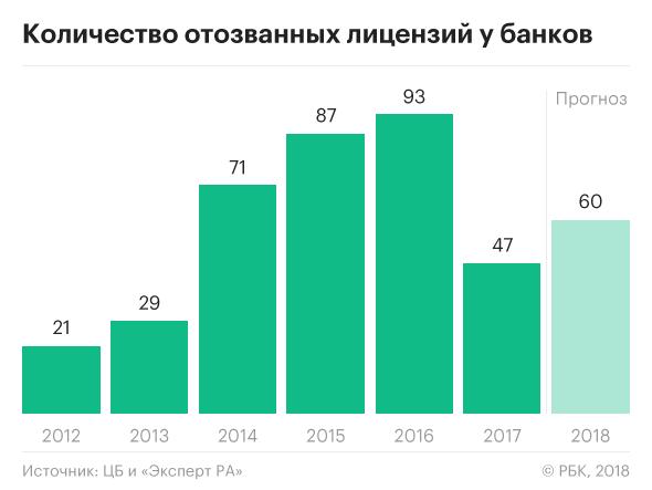 банкротство банка в 2014 году