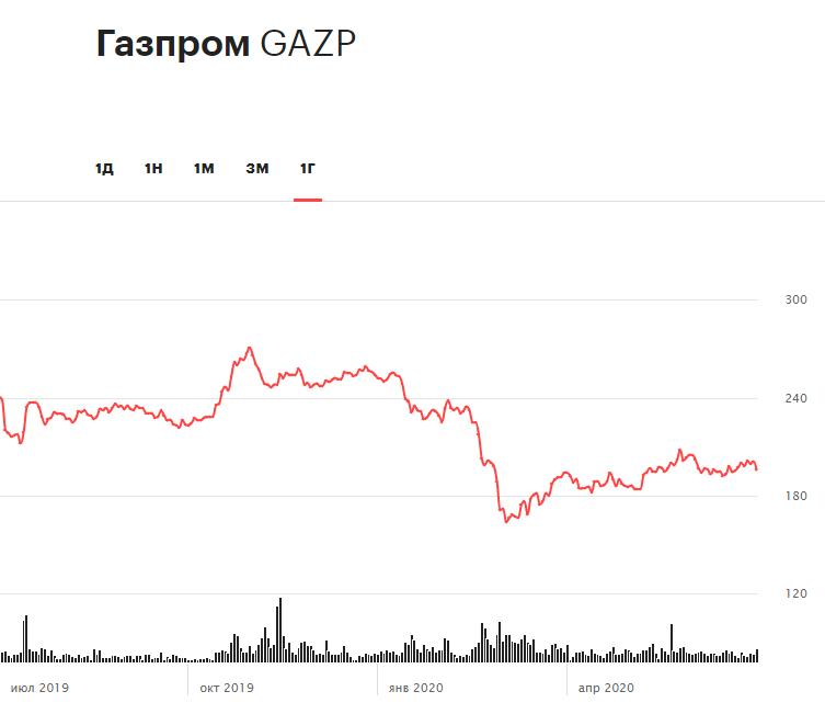 Динамика акций «Газпрома» за последние 12 месяцев