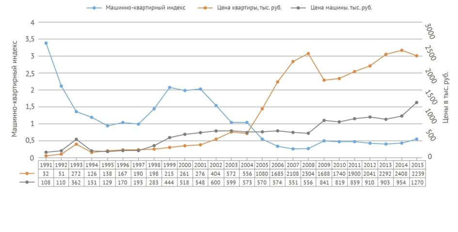 Машинно-квартирный индекс (отражает соотношение стоимости автомобиля D-класса Volkswagen Passat и 1-комнатной квартиры площадью 40 кв. м в спальном районе)
