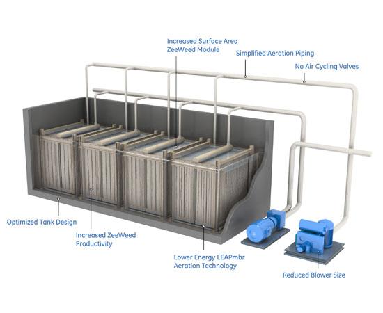 Мембранные биореакторы для очистки сточных вод