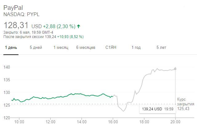 Динамика акций PayPal вечером 6 мая