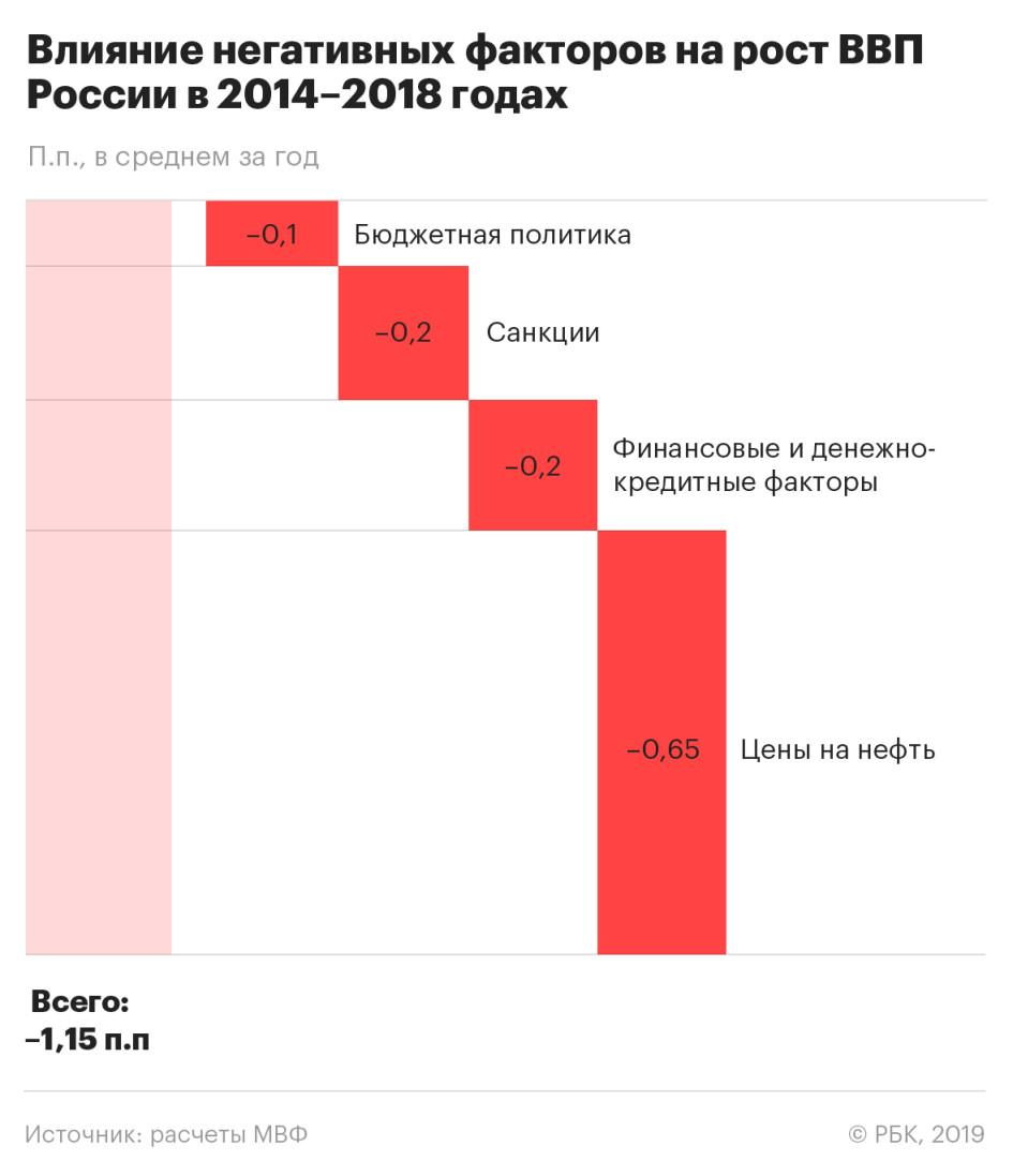 Доклад экономика россии 2019 1646