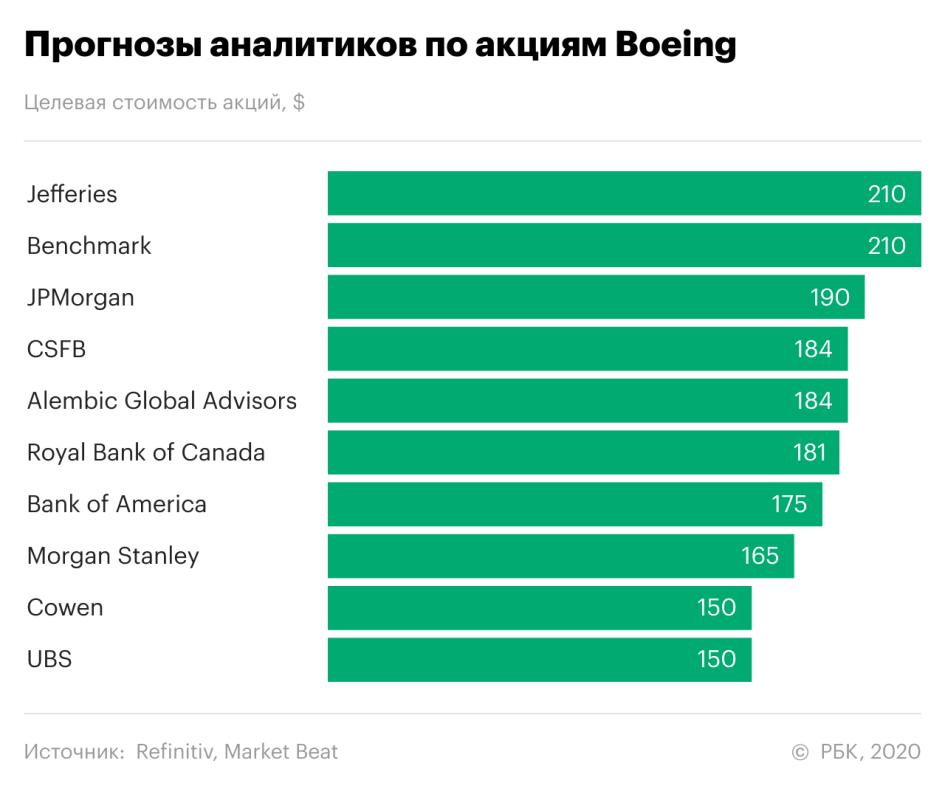 Акции Boeing в центре внимания. Вот прогнозы по бумагам