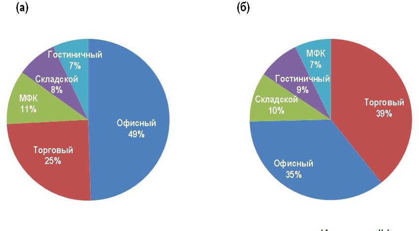 Инвестиции по секторам, 2004-2013: российские (а), иностранные (б)