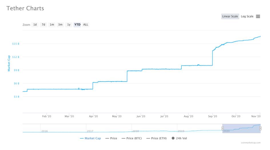 Фото: Рост капитализации Tether по данным CoinMarketCap. Источник: coinmarketcap.com.