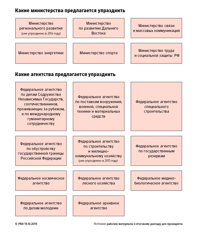 Структура власти в рф 2016 год схема фото 304