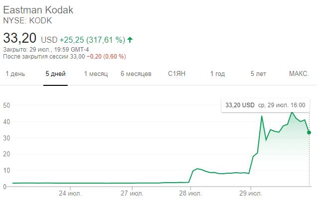 Динамика акций Kodak за последний месяц