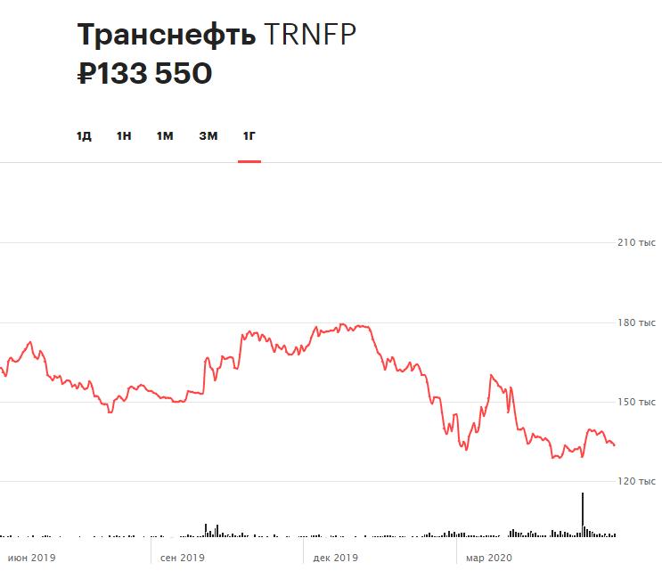 Динамика привилегированных акций «Транснефти» за последние 12 месяцев