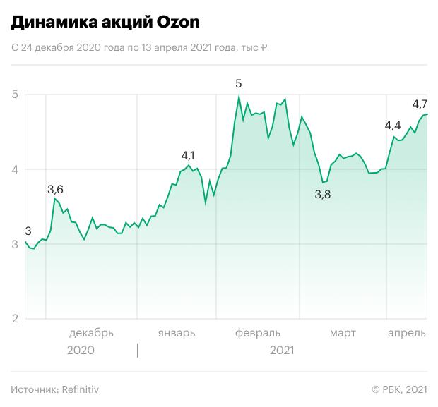 Ozon взлетел на 109% после IPO, несмотря на рост убытков. Что дальше?