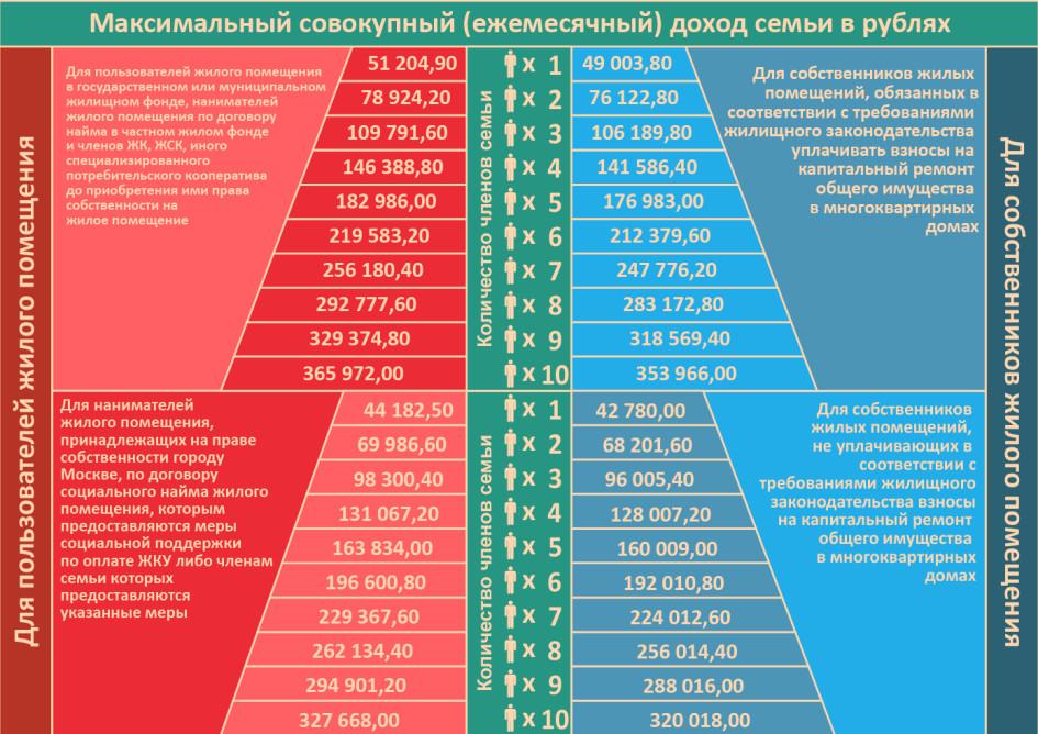 Максимальный доход семьи, дающий право на получение субсидии в Москве с 1 июля 2020 года