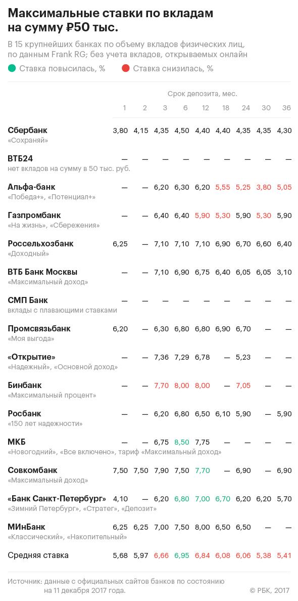 вклады сбер банк росбанк россельхоз банк