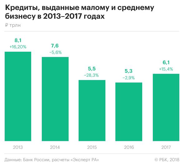 Кредит на развитие малого бизнеса в красноярске каким способом получить кредит