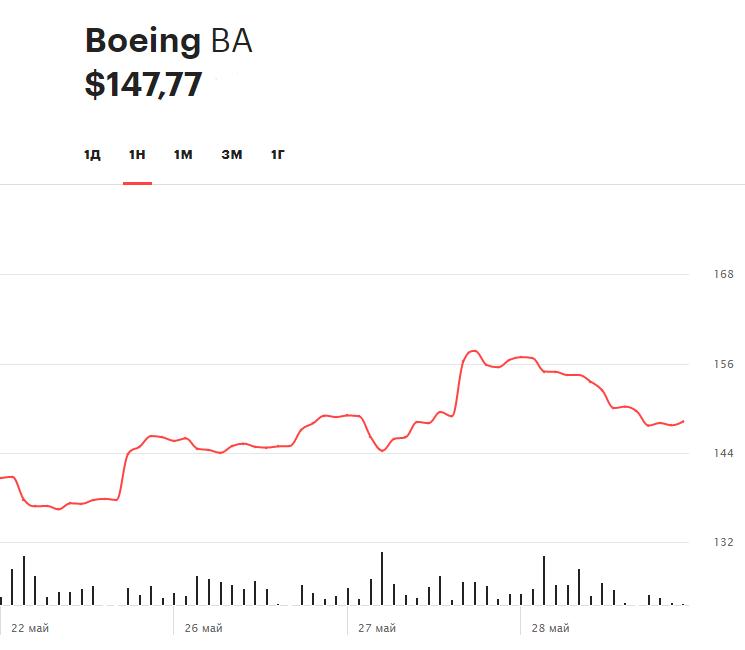 Динамика акций за Boeing за последнюю неделю