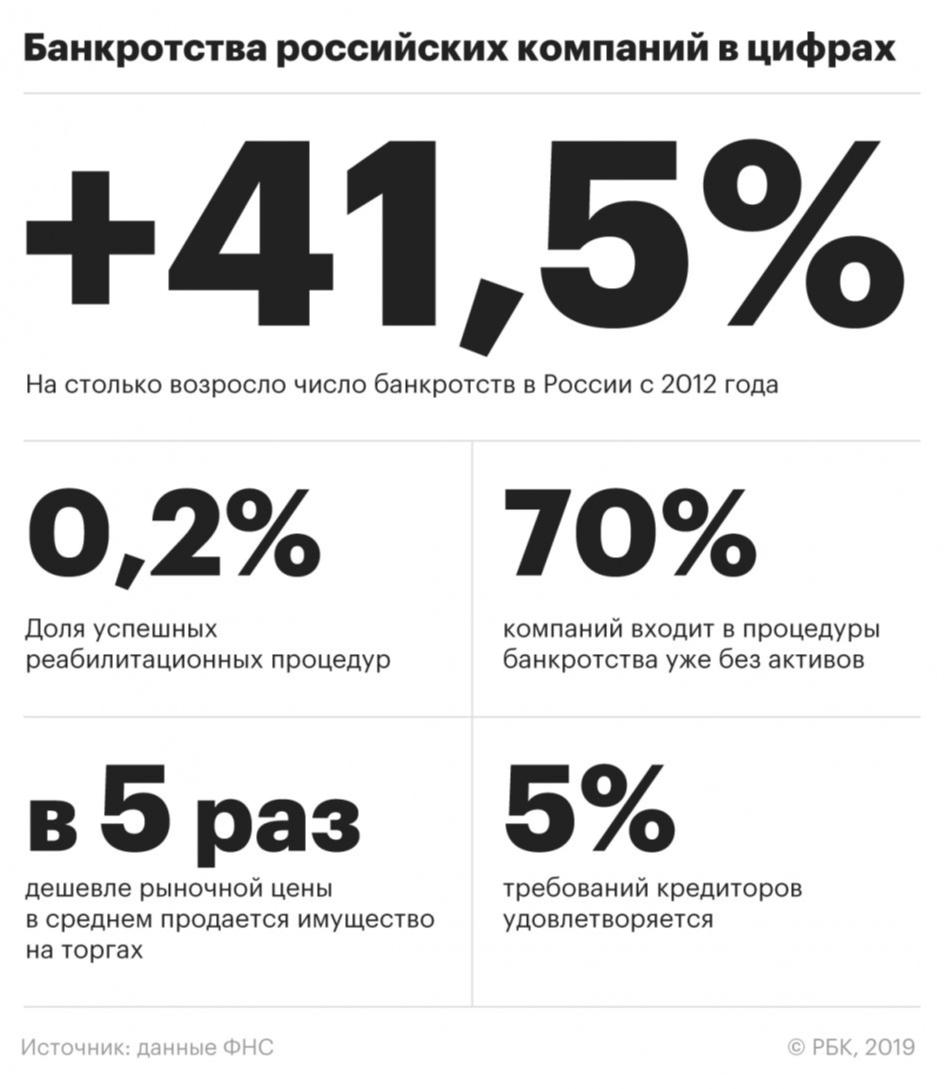 банкротства российских компаний