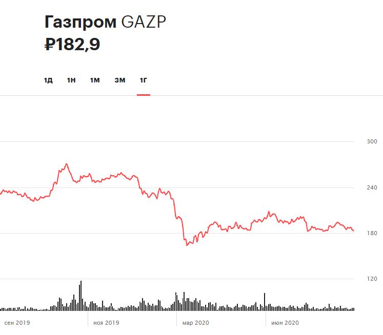 Динамика акций «Газпрома» за 12 месяцев. С начала 2020 года ценные бумаги потеряли около 28% своей стоимости