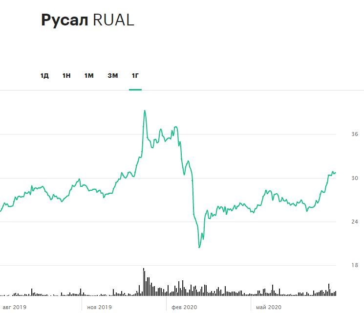 Динамика акций Rusal за 12 месяцев