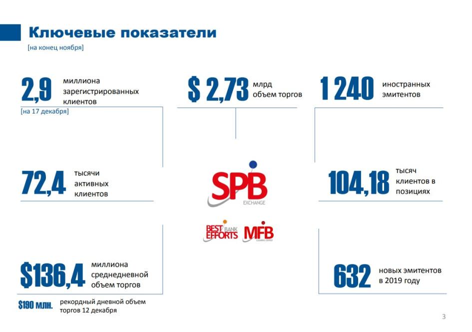 Слайд из презентации о результатах деятельности Санкт-Петербургской биржи на конец 2019 года