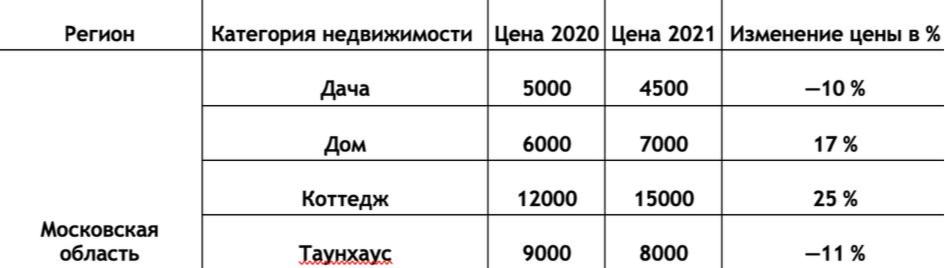Динамика цен на краткосрочную аренду загородной недвижимости в Подмосковье по категориям