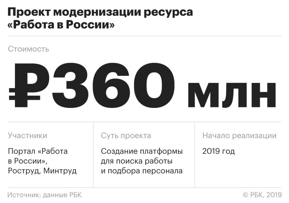 Из портала «Работа в России» решили сделать российский аналог LinkedIn