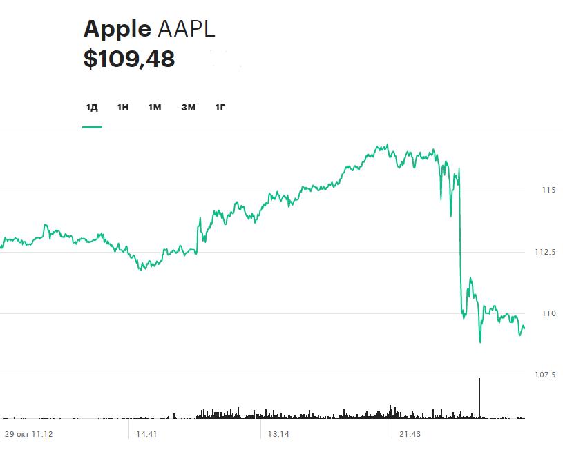 Суточная динамика акций Apple 29 октября 2020 года
