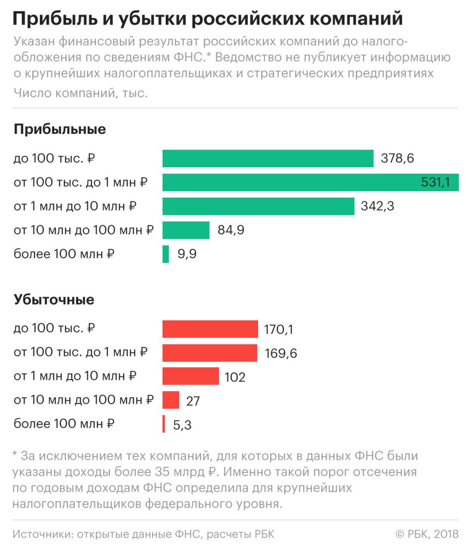 Убытки показывает налоговикам каждая пятая российская компания