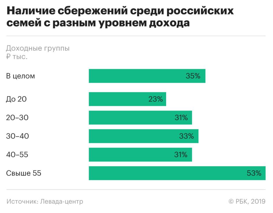 Большинство российских семей оказались вообще без сбережений