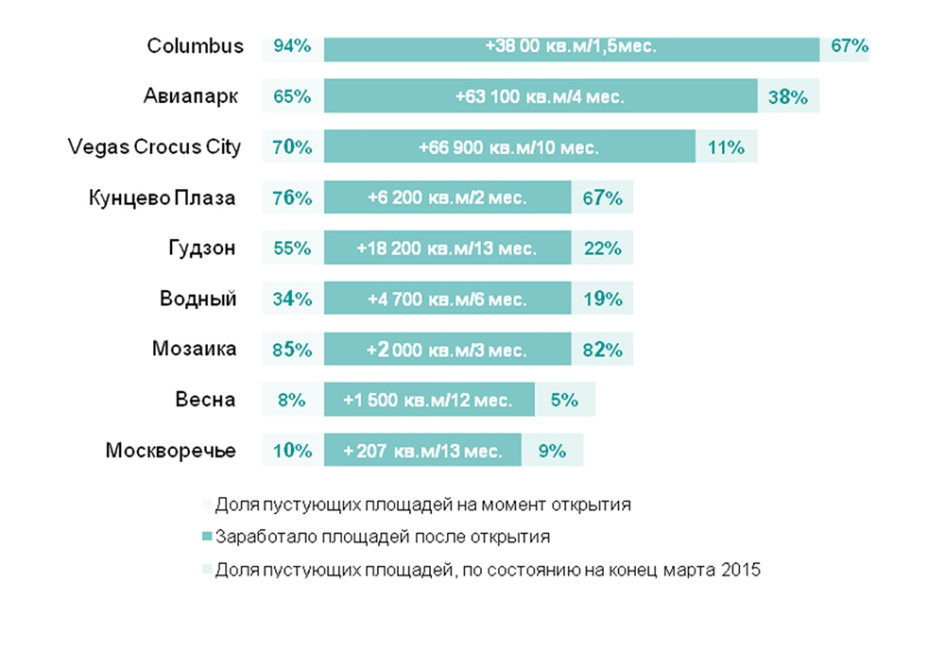 Динамика скорости заполнения площадей крупнейших торговых центров Москвы, открытых с 2014 года