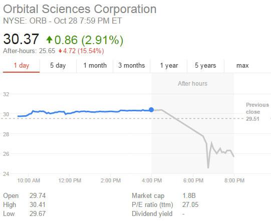 Сразу после катастрофы акции Orbital Sciences на Нью-Йоркской фондовой бирже упали после закрытия торгов почти на 15,54%. После падения акции отыграли падение, но позже продолжили снижаться.