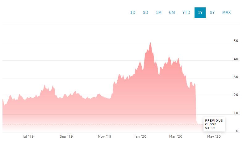 Динамика акций Luckin Coffee на бирже NASDAQ за последние 12 месяцев