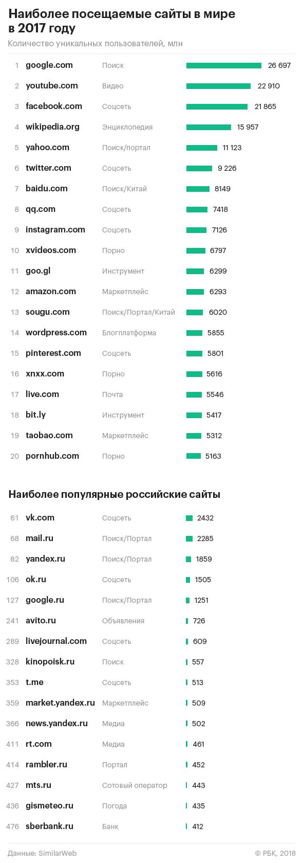 7a08f68e0a3 Три российских сайта вошли в сотню самых популярных в мире ...