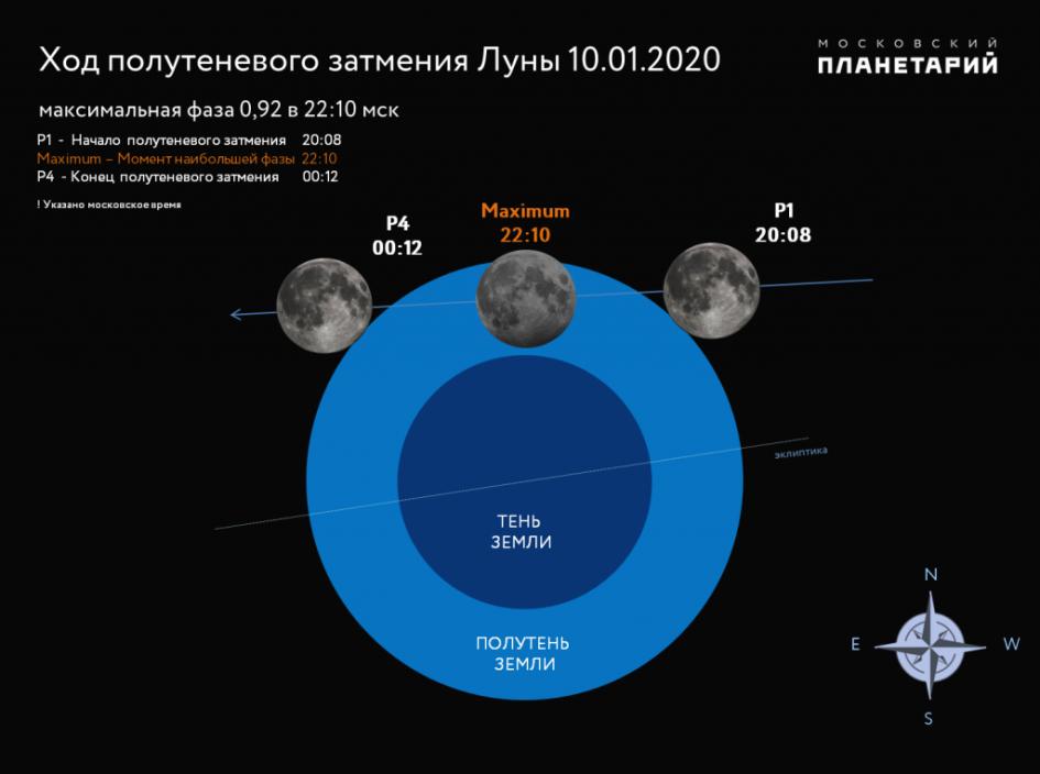 Фото: сайт Московского планетария