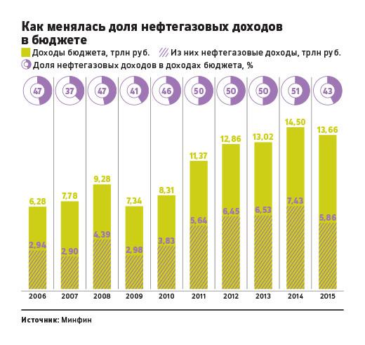 ставки экспортных пошлин на нефтепродукты март 2016 в россии