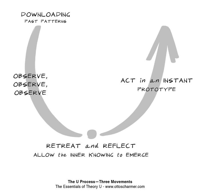 Наблюдай— Отступай и размышляй— Создавай прототип