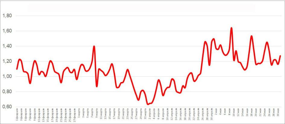 Аренда квартир в Москве: Отношение объема потенциального спроса в 2020 году к аналагичному показателю 2019 года