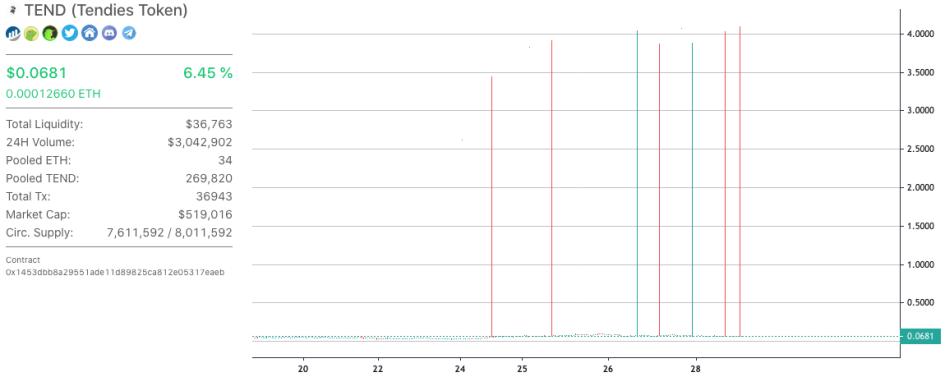 График курса токена Tendies на бирже Uniswap