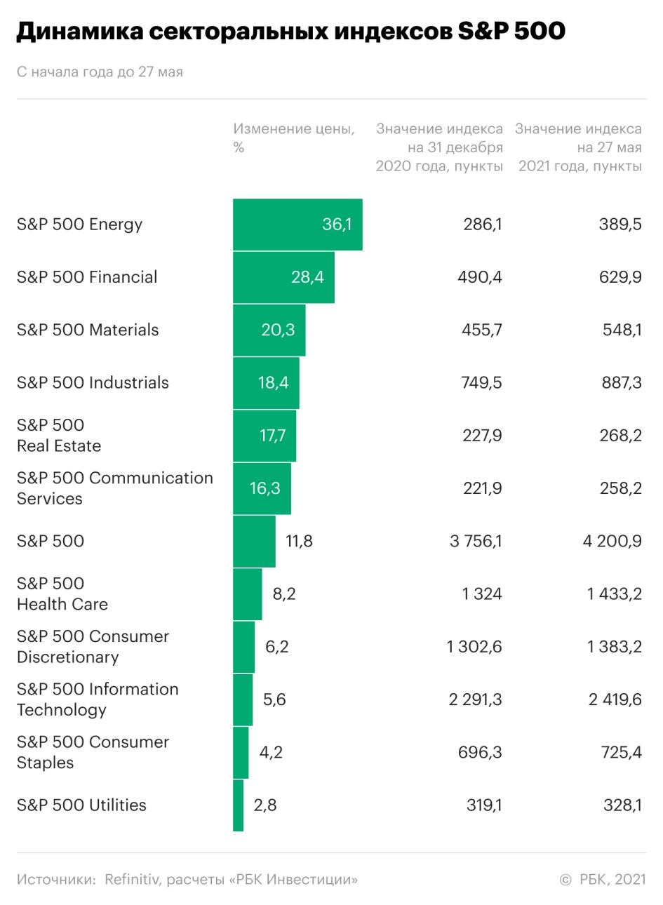 Деньги и нефть вместо IT. Рейтинг отраслевых индексов «РБК Инвестиций»