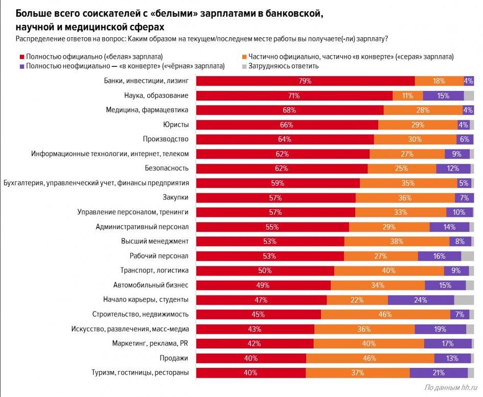 По данным опроса HeadHunter, 16% новосибирцев заявили, что получали полностью «черную» зарплату. 36% сказали, что получали «серую» зарплату.