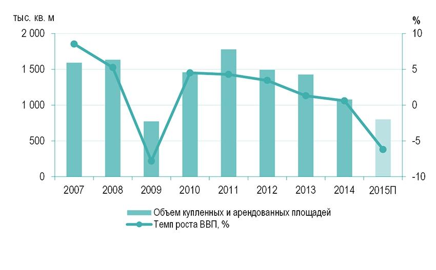Динамика объема купленных и арендованных офисных площадей в Москве и темпов роста ВВП