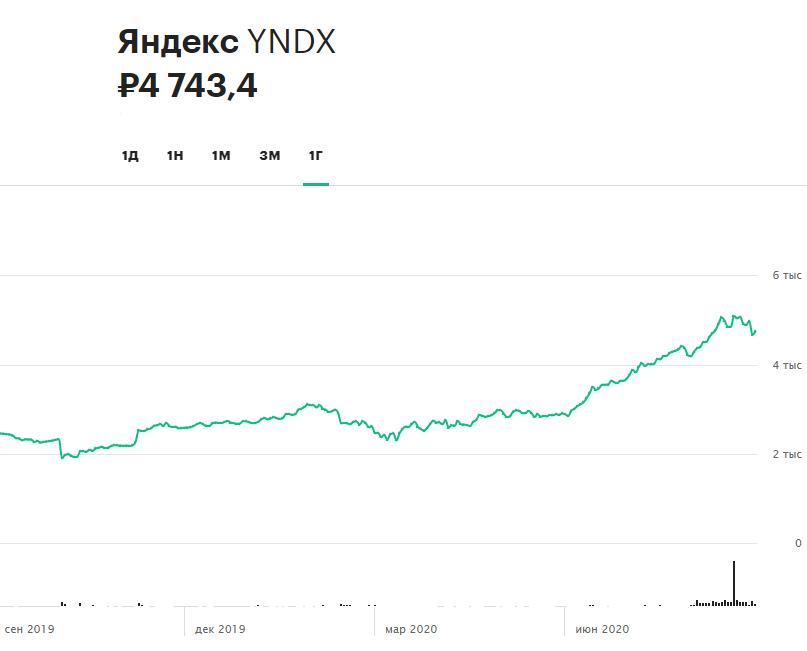 «Яндекс», Peloton, АЛРОСА, Oracle: за какими котировкам следить сегодня