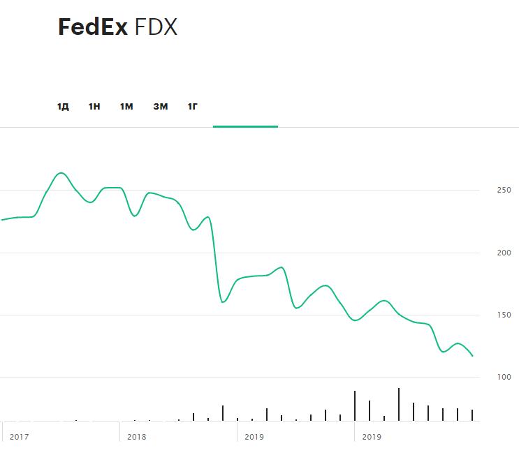 Динамика акций FedEx с октября 2017 года