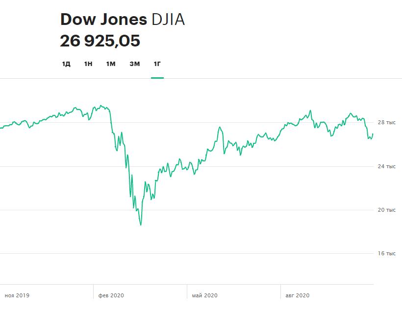 Динамика индекса Dow Jones Industrial Average за 12 месяцев