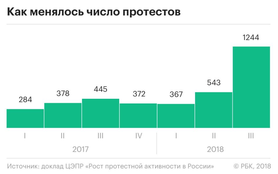 Эксперты назвали Санкт-Петербург лидером по числу протестов