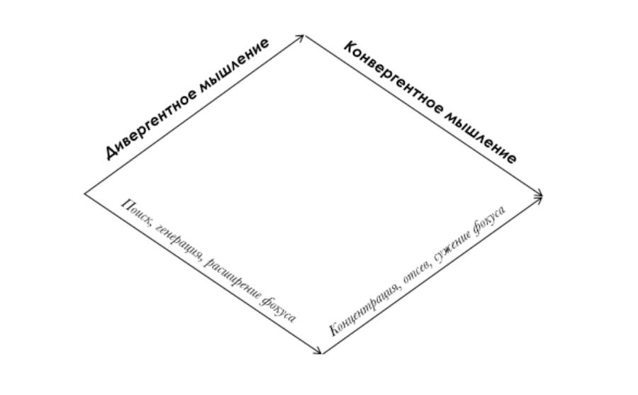 Визуально концепция чередования «режимов мышления» Гилфорда может быть изображена как ромб. Она наглядно показывает, как эффективно решать проблемы
