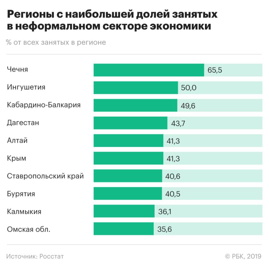 численность занятых в москве россельхозбанк кредиты пенсионерам отзывы