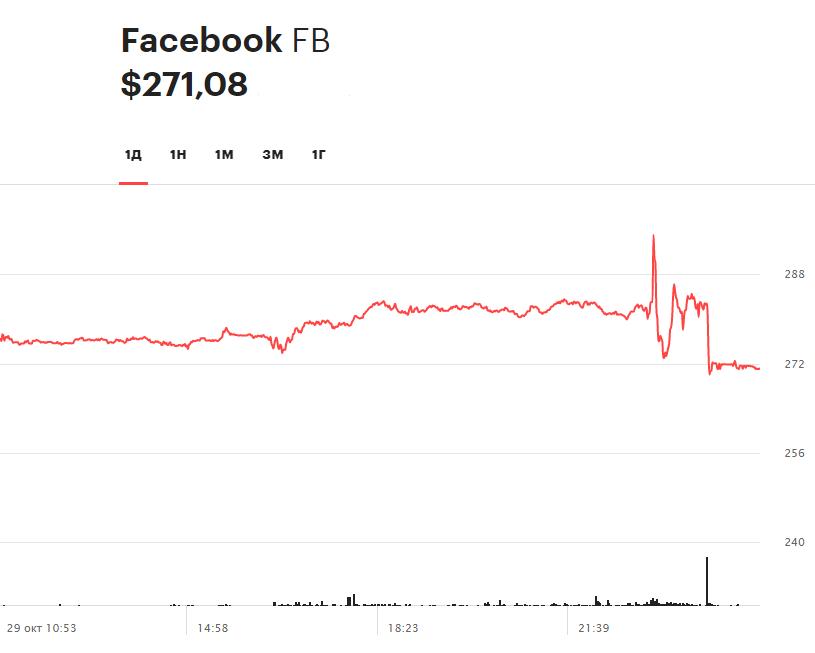Суточная динамика акций Facebook29 октября 2020 года